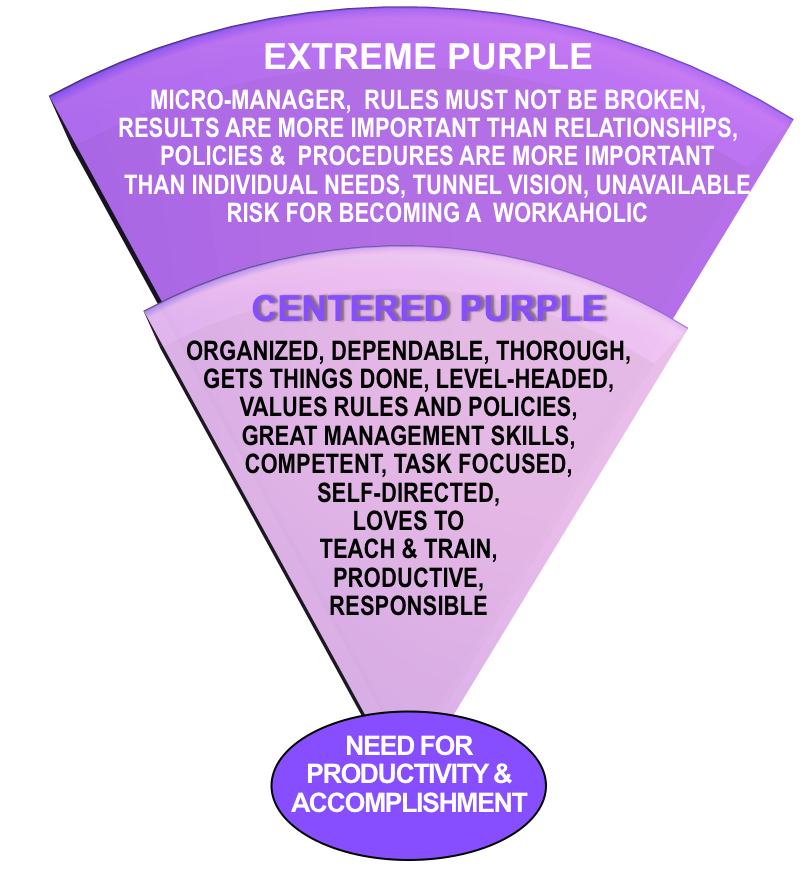 Centered-Extreme  Purple Tendencies