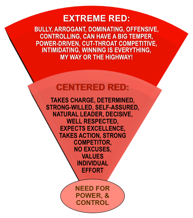 Centered-Extreme Red Tendencies