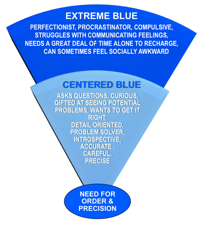 Centered-Extreme  Blue Tendencies