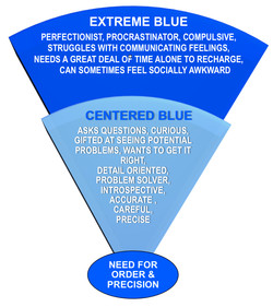 BLUE Centered & Extreme Tendencies