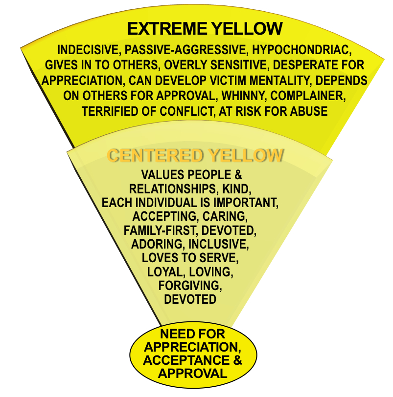 Centered-Extreme  Yellow Tendencies