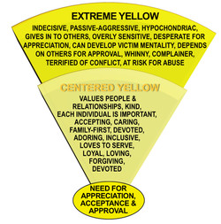 YELLOW Centered & Extreme Tendencies