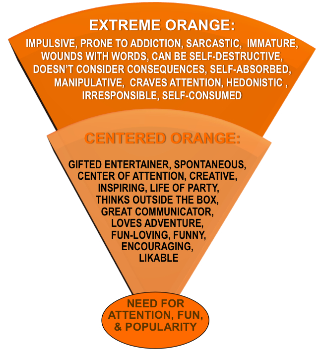 Centered-Extreme  Orange Tendencies