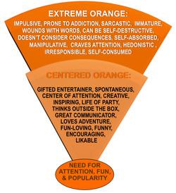 ORANGE Centered & Extreme Tendencies