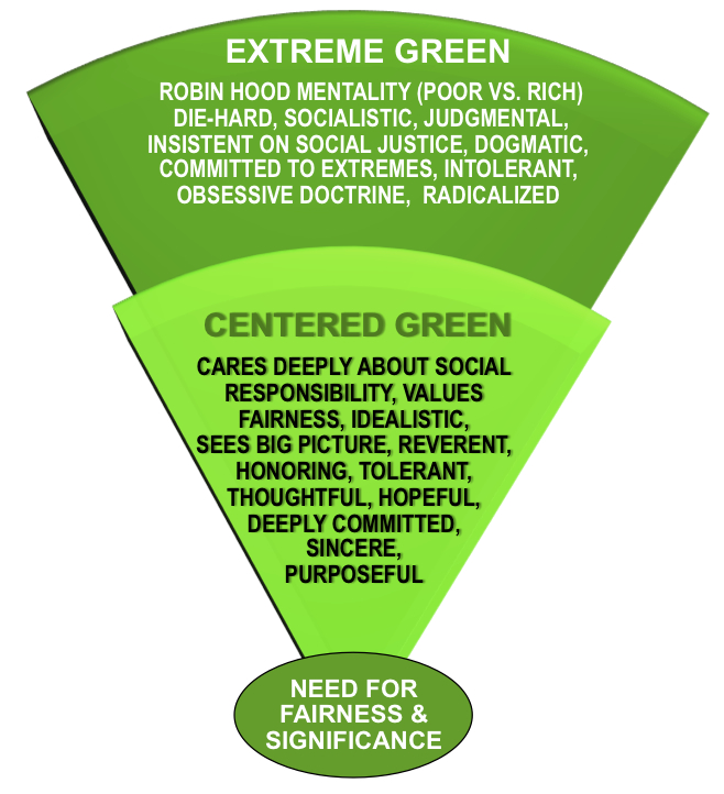 Centered-Extreme  Green Tendencies