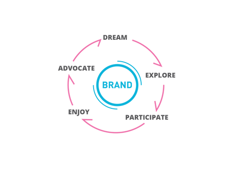 FIVE STAGES OF SUSTAINABLE BRAND EXPERIENCE