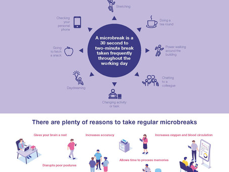 The benefits of Taking Microbreaks