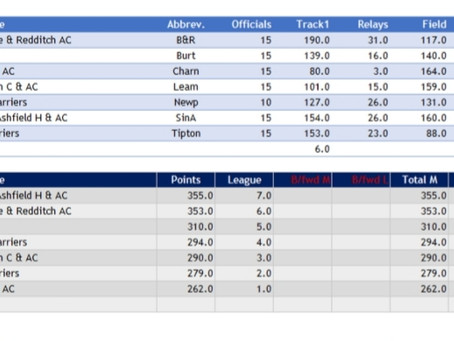 Midland League fixture 1