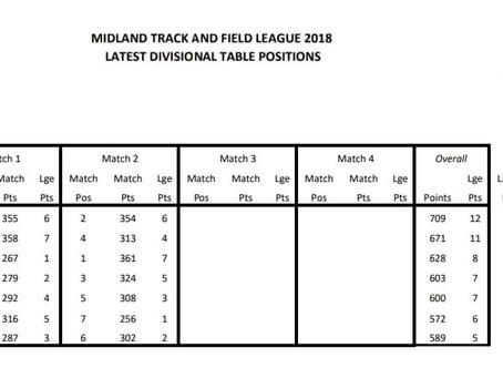 Midland League fixture 2
