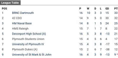 160520 League Table