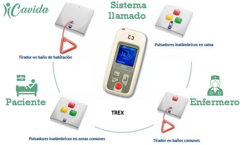 Sistema Paciente-Enfermero