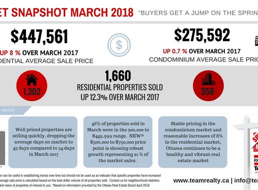 March Ottawa Real Estate Market Snapshot