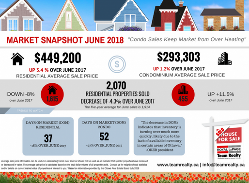 June 2018 Ottawa Real Estate - Market Snapshot