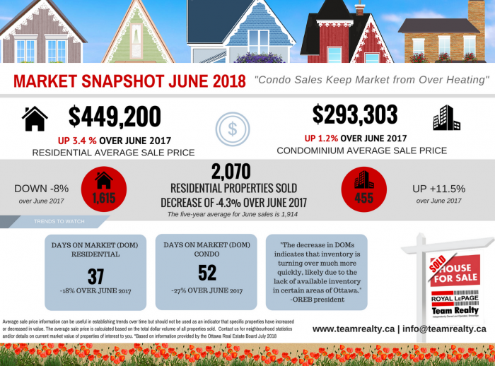 Ottawa Real Estate Market News - June 2018