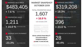 Ottawa Real Estate Market Update - October 2019