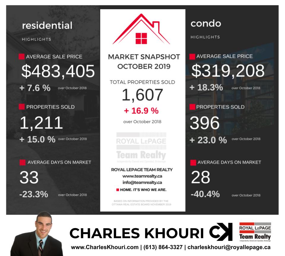 Ottawa Real Estate Market Update - October 2019 - Real Estate Agent Charles Khouri