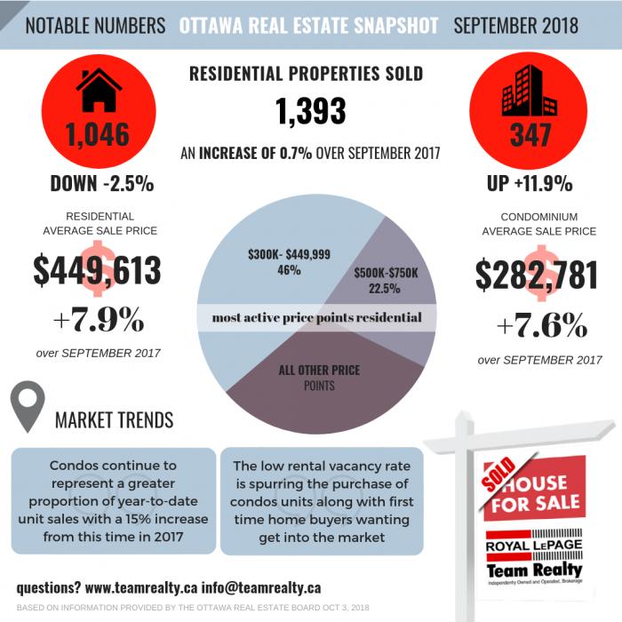 Ottawa Real Estate Market Update