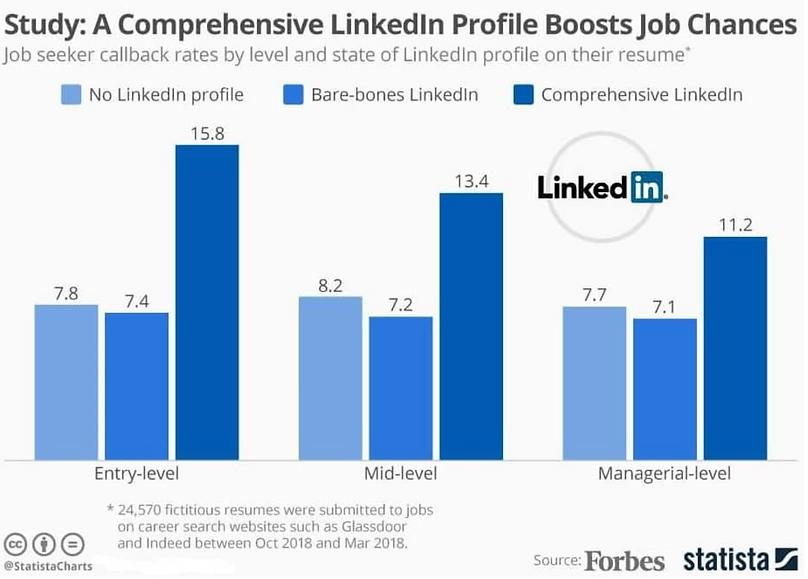 LinkedIn profile maker London