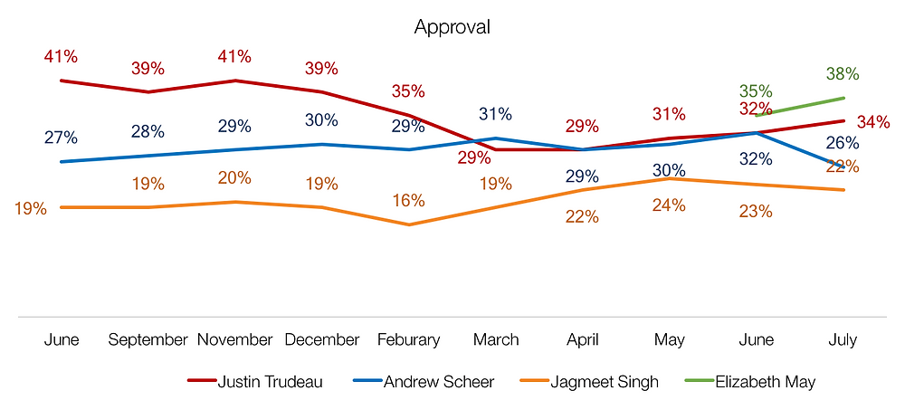 Trudeau voter approval rating