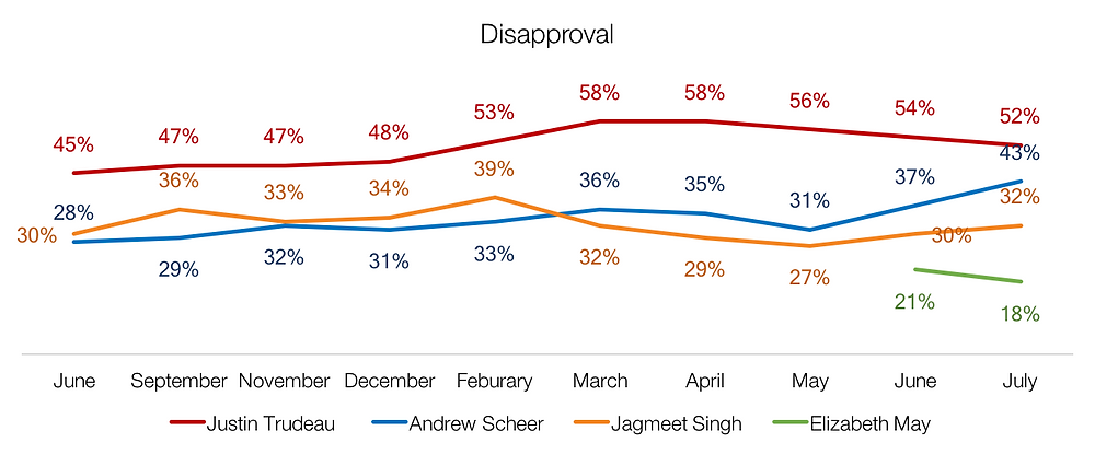 Trudeau voter disapproval rating