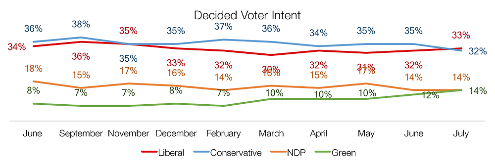 Canadian voter intent