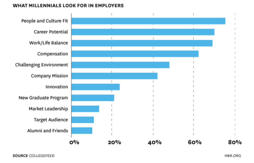what millennials look for in employers