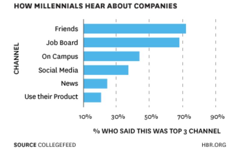How millennials hear about companies