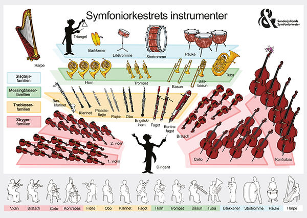 Instrumenter_Symfoniorkester.jpg