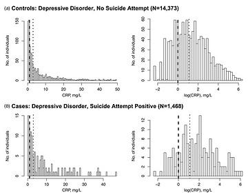 Figure_CRP_suicide