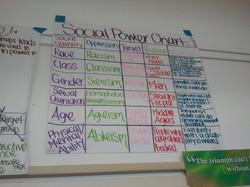 Social Power Chart