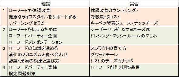 リビングビューティー協会ローフードマイスター1級カリキュラム、福岡、学ぶ、ローフード、スクール、