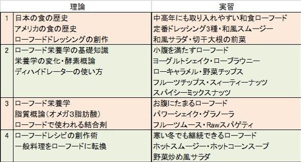 リビングビューティー協会ローフードマイスター準1級カリキュラム、福岡、学ぶ、ローフード、スクール、