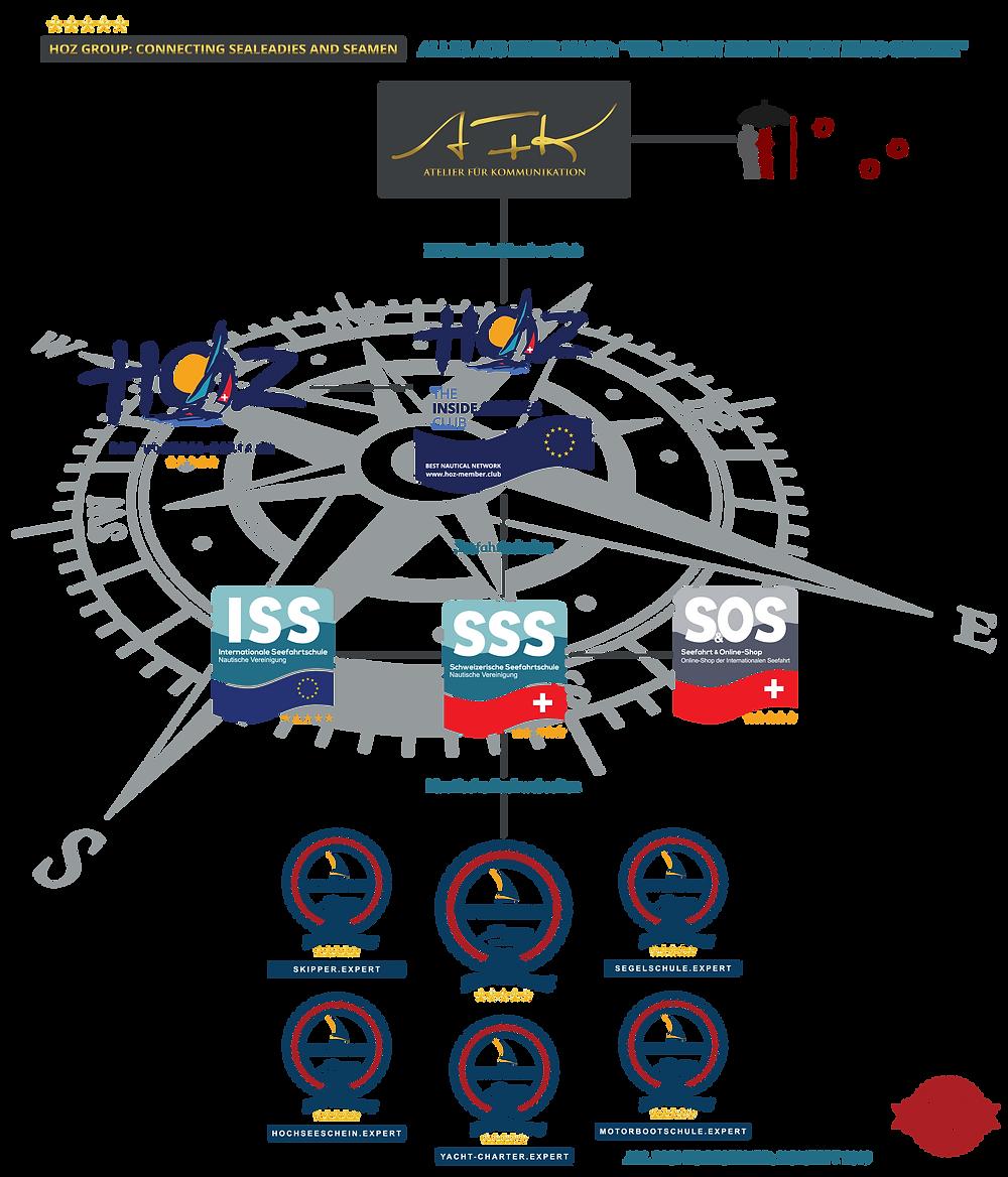Die HOZ GROUP, bestehend aus dem Atelier für Kommunikation, dem HOZ INSIDE MEMBER CLUB, der SCHWEIZERISCHEN UND INTERNATIONALEN SEEFAHRTSCHULE und der Nautischen Akademie mit ihren Fachwebseiten.