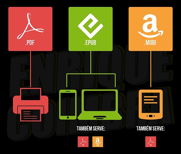 Formato certo de ebook para cada dispositivo