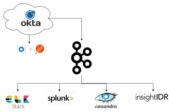 Okta -> Kafka -> Splunk... Options Galore!