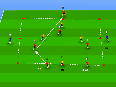 Positional Play : central midfielders combination to penetrate