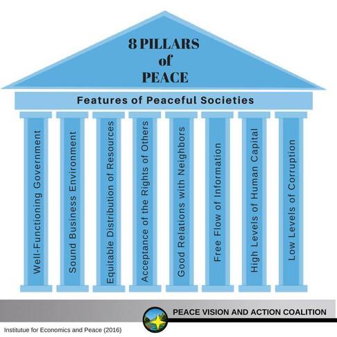 A Framework For Peace