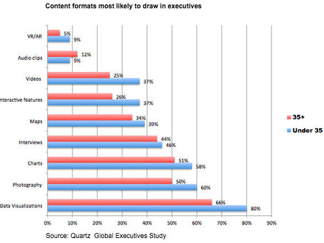 How to produce better, more relevant content