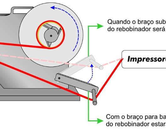 Rebobinador de Etiqueta Garfo Flutuante.
