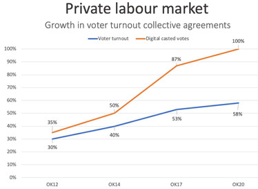 Collective agreement elections in Denmark: 57,6 % turnout – 100 % digital