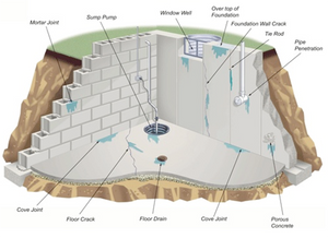 Basement Water Issues