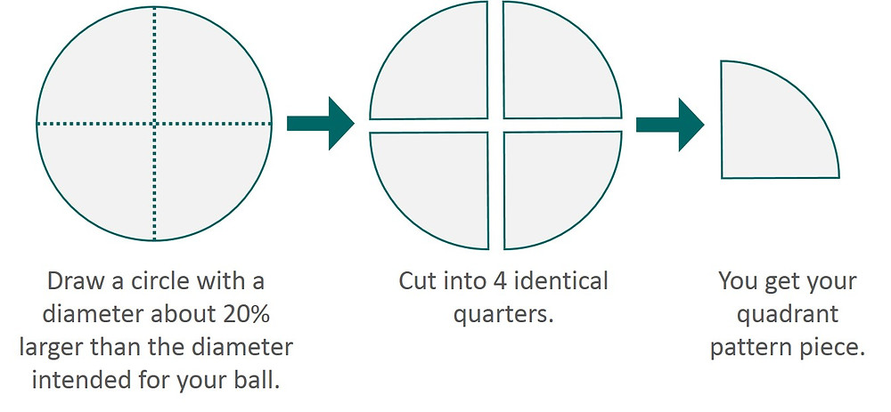 How to create the quadrant pattern piece for Amish puzzle ball.