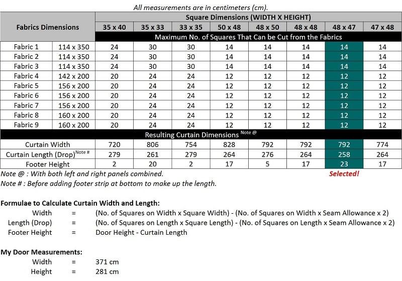 Calculation of Possible Dimensions of Each Square for the Patchwork Curtains