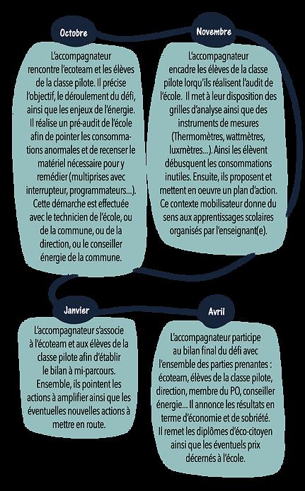infographie_deroule_defi.png