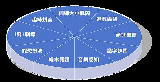 20200811_課程優勢V3-05.png