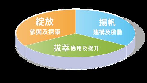 20200811_課程優勢V3-03.png