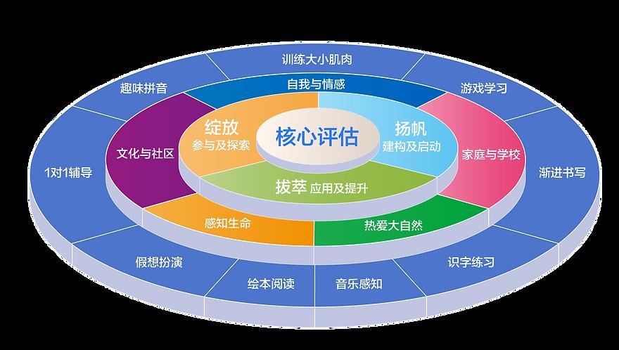 20200811_課程優勢-簡體-01.png