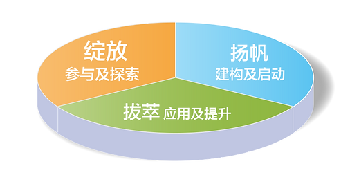20200811_課程優勢-簡體-03.png