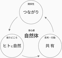 concept_自然体のサイクル.png