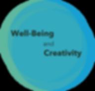 ウェルビーイング(幸福)&クリエイティビティ(創造性)